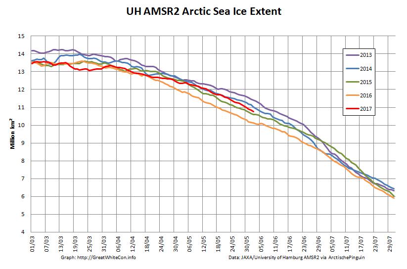 UH-Arctic-Extent-2017-06-02