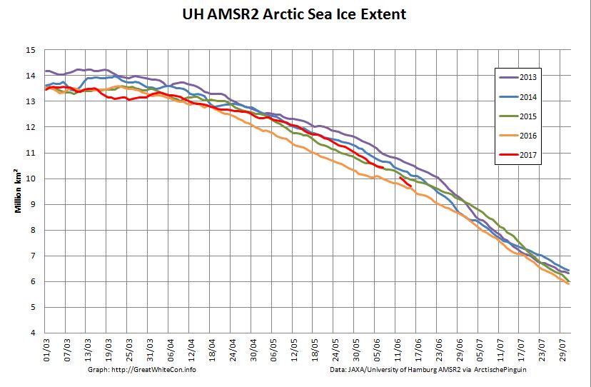 UH-Arctic-Extent-2017-06-15