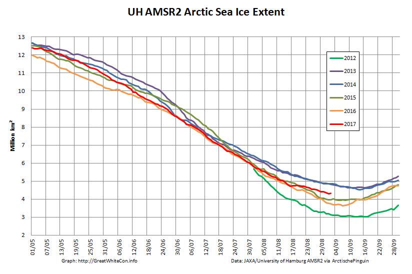 UH-Arctic-Extent-2017-09-02