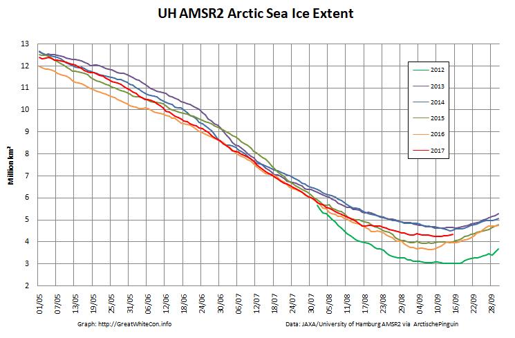 UH-Arctic-Extent-2017-09-15