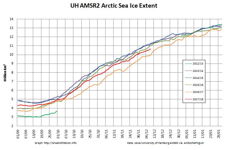 UH-Arctic-Extent-2017-12-09