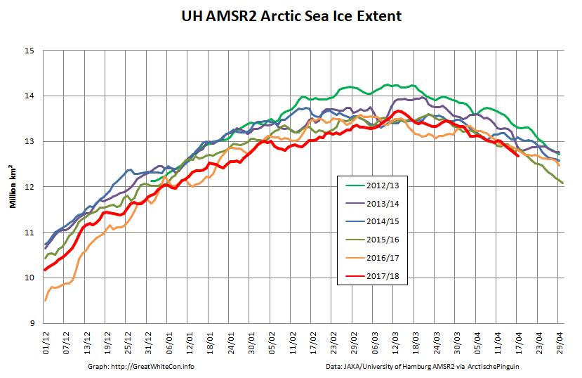 UH-Arctic-Extent-2018-04-18