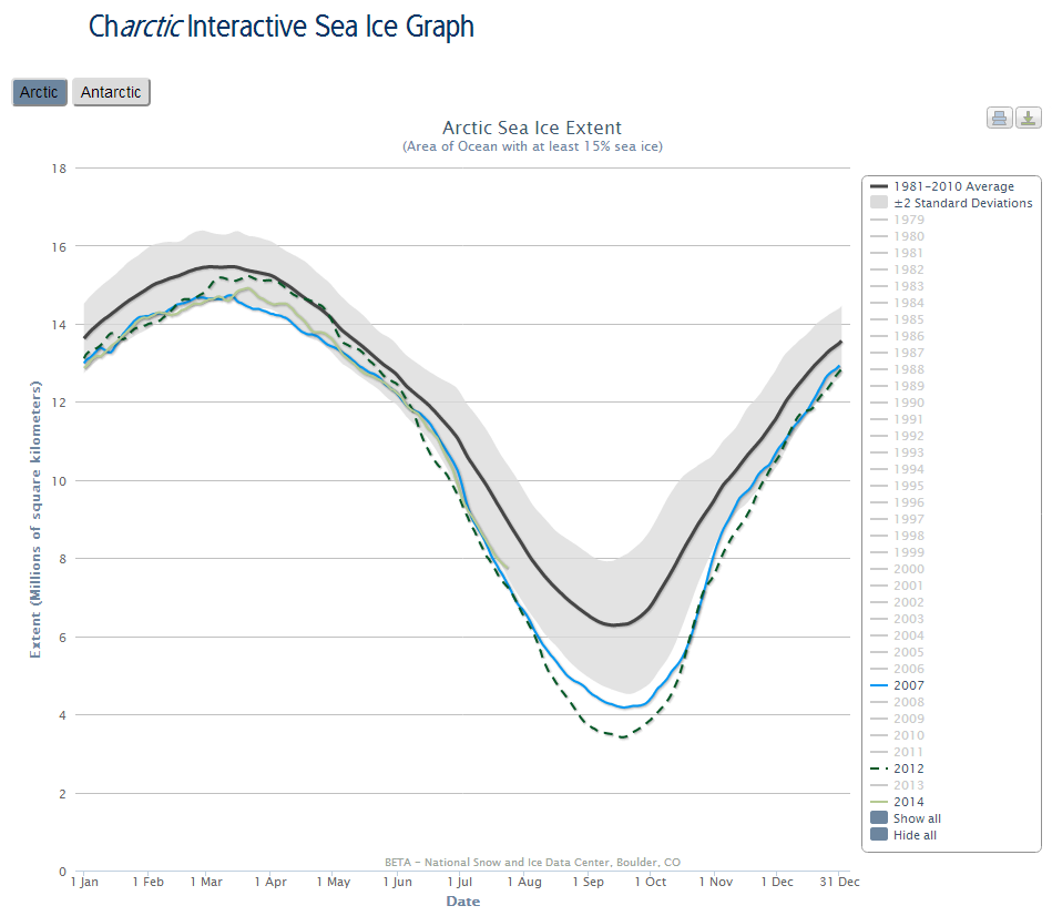 NSIDC interactive Arctic sea ice extent graph on July 26th 2014