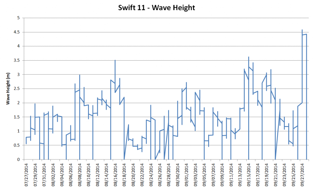 2014-Swift11-WaveHeight