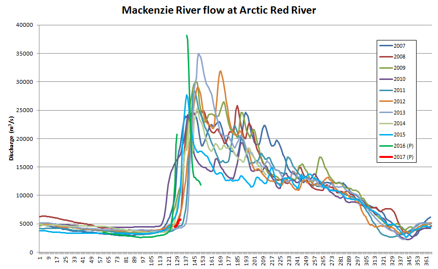 Mackenzie River flow at Arctic Red River up to May 12th 2017