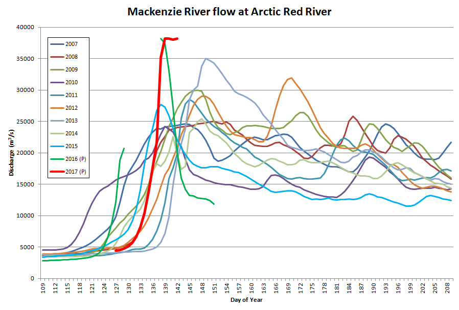 Mackenzie River flow at Arctic Red River up to May 22nd 2017