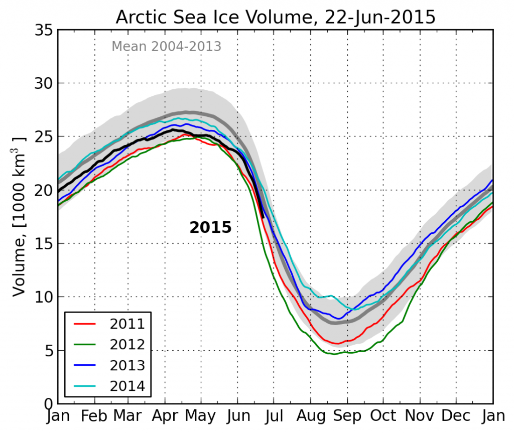 DMI Arctic sea ice volume on June 22nd 2015