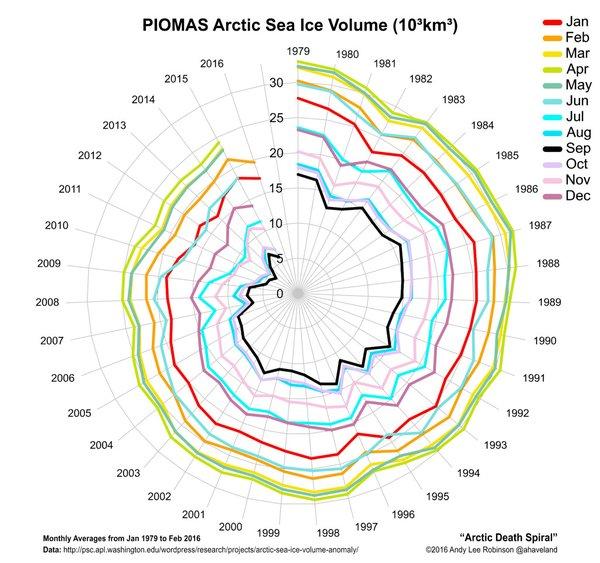 PIOMAS-Spiral-201602