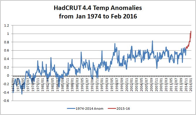 HadCRUT-201602