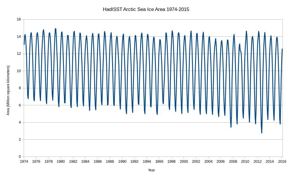 HadISST-Arctic