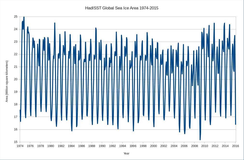 HadISST-Global