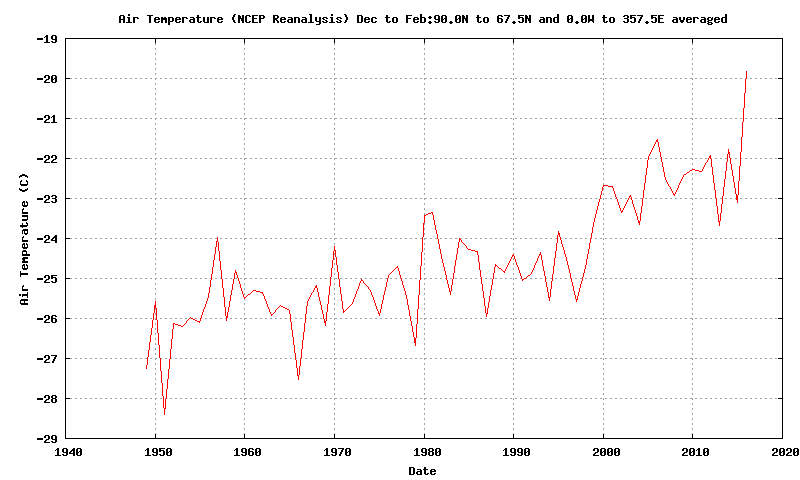 Time series of Arctic surface temperature in winter (Dec/Jan/Feb)