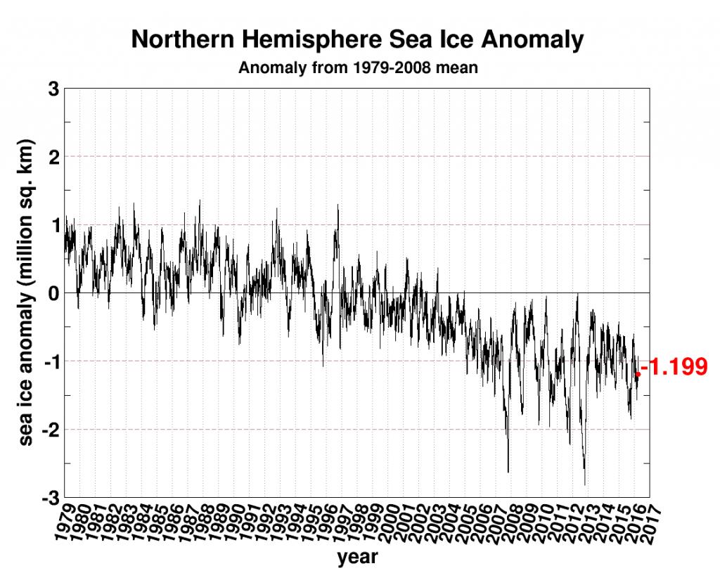 seaice-anomaly-20160403
