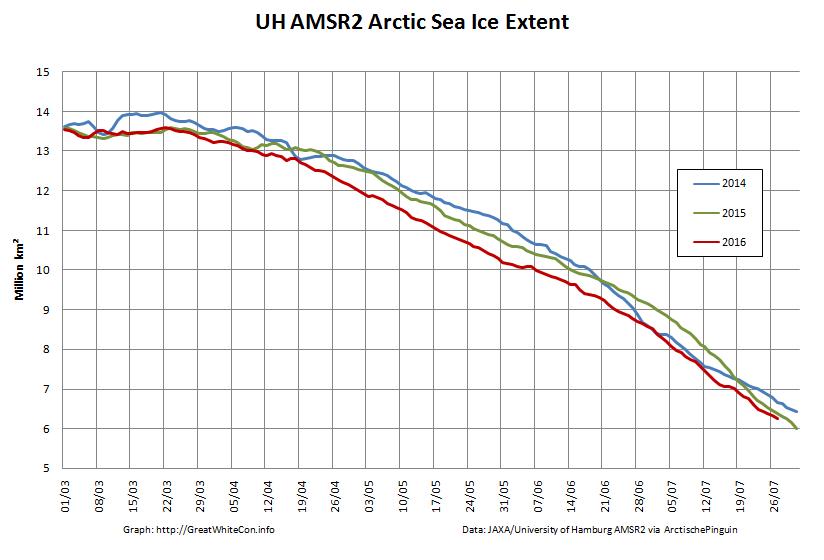 UH-Arctic-Extent-2016-07-27