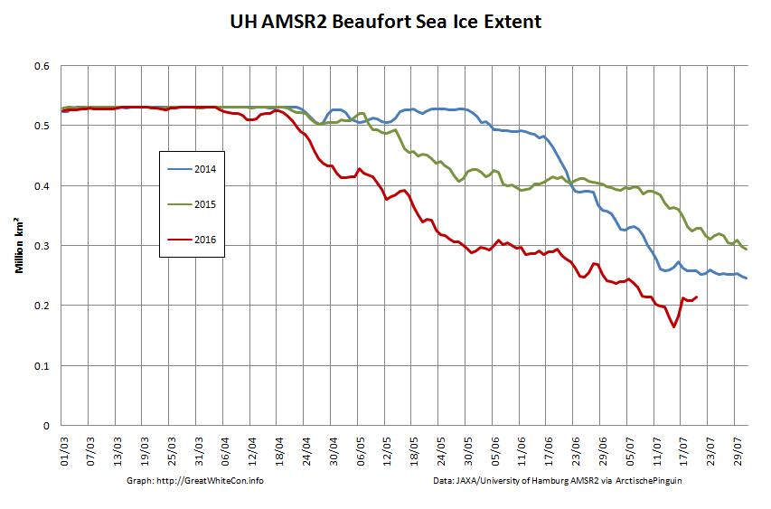 UH-Beaufort-Extent-2016-07-20