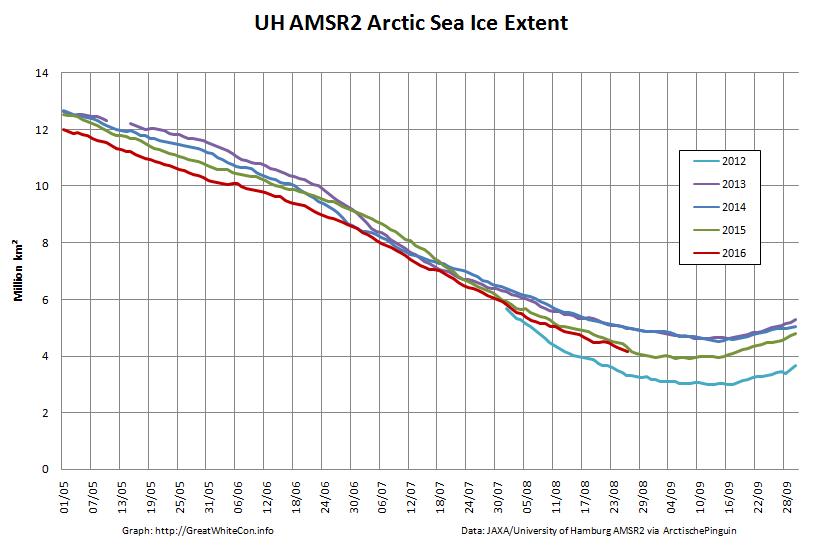 UH-Arctic-Extent-2016-08-26