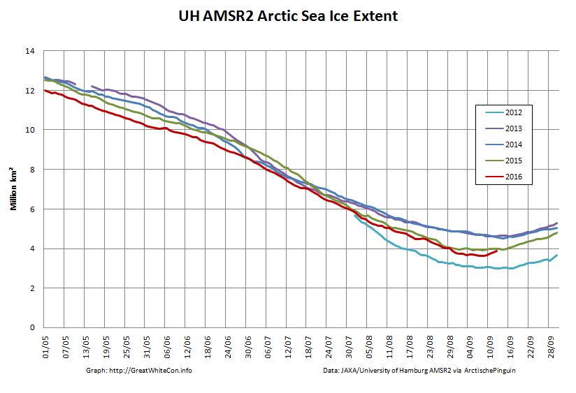 uh-arctic-extent-2016-09-13