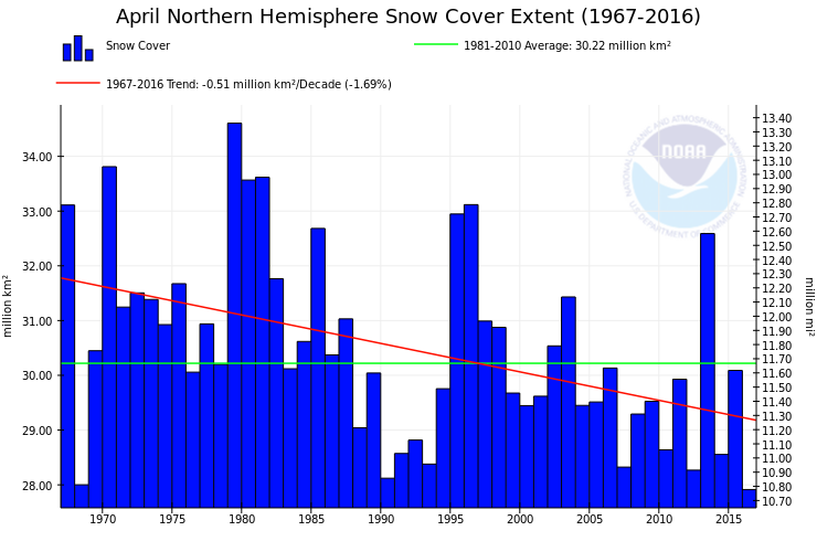 NOAA-NH-Snow-April