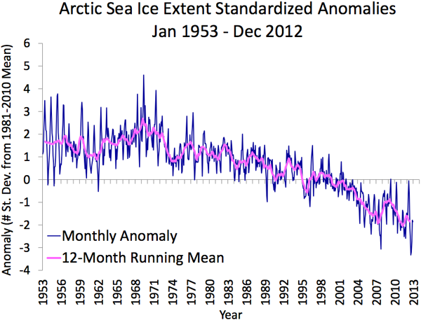NSIDC_mean_anomaly_1953-2012