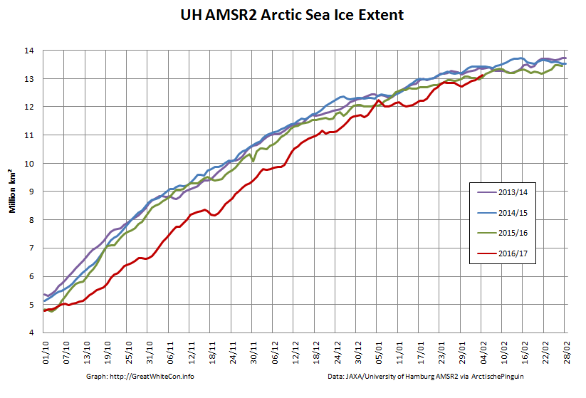 UH-Arctic-Extent-2017-02-04