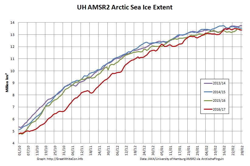 UH-Arctic-Extent-2017-02-28
