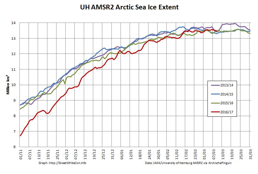 UH-Arctic-Extent-2017-03-09