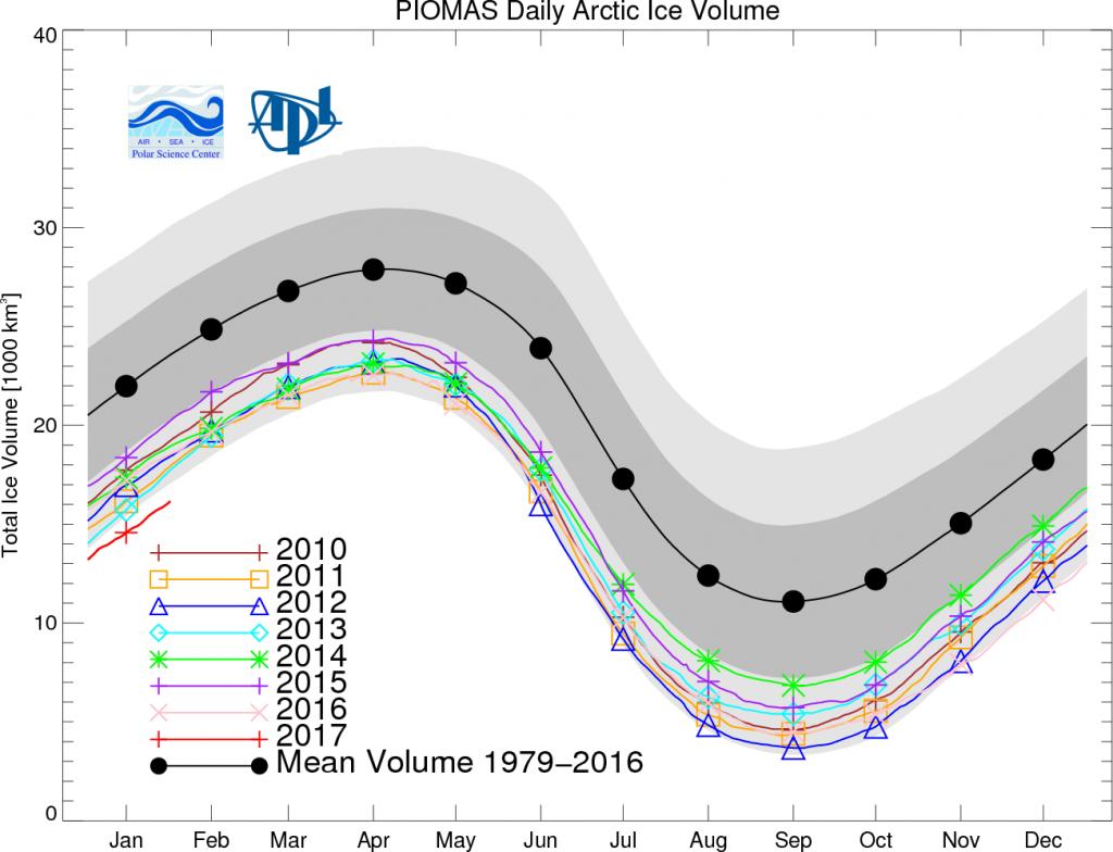PIOMAS-IceVolumeAnomalyCurrentV2.1_20170227