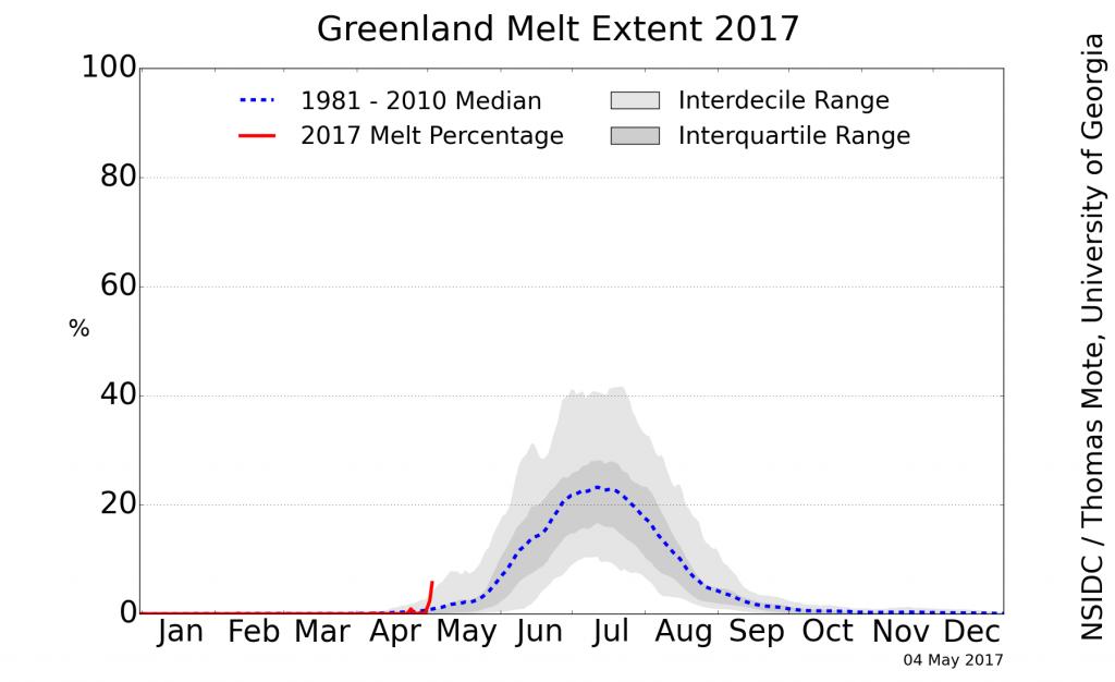 greenland_melt_plot_20170504