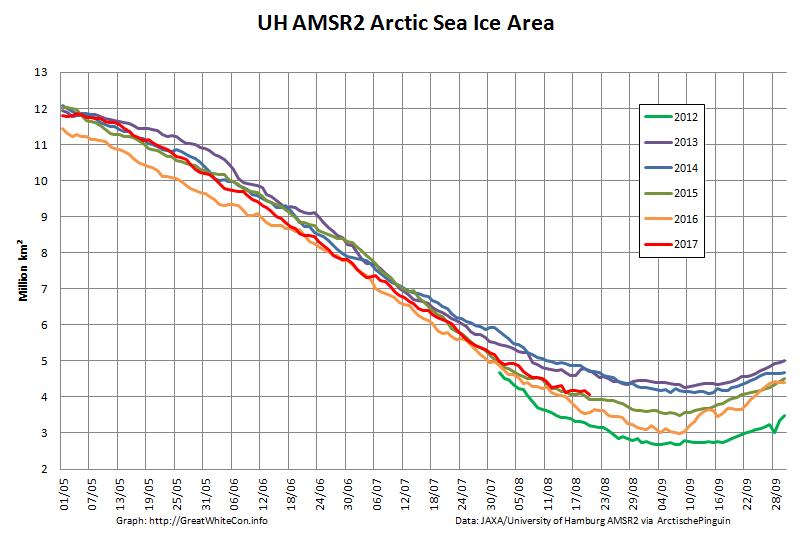 UH-Arctic-Area-2017-08-20