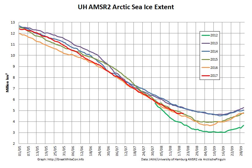 UH-Arctic-Extent-2017-08-20