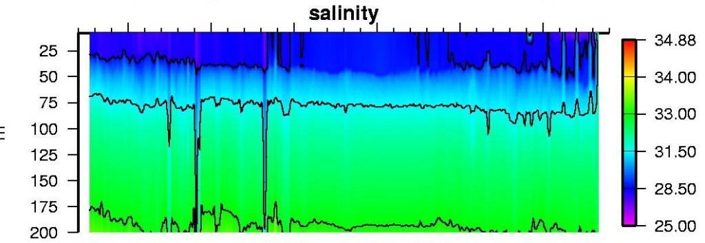 itp97-Salinity-20170806
