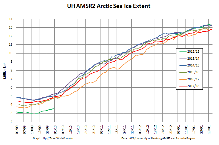 UH-Arctic-Extent-2018-01-31