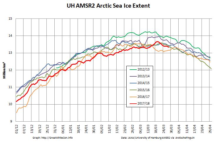 UH-Arctic-Extent-2018-03-23