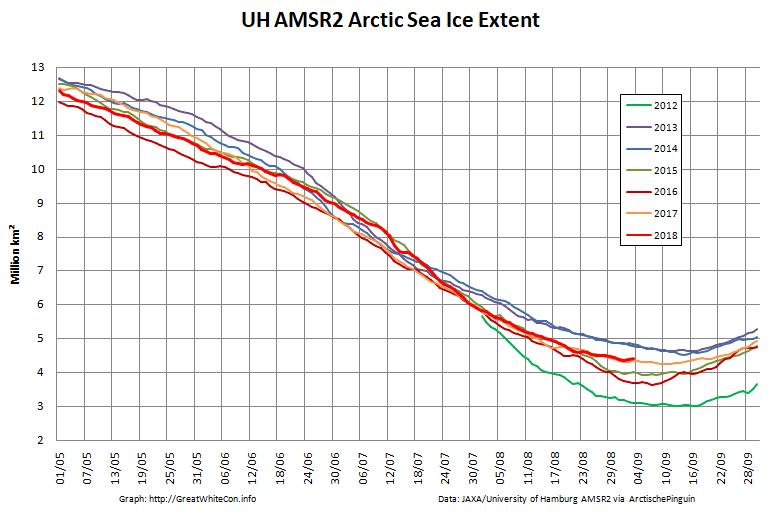 Arctic-Extent-2018-09-03
