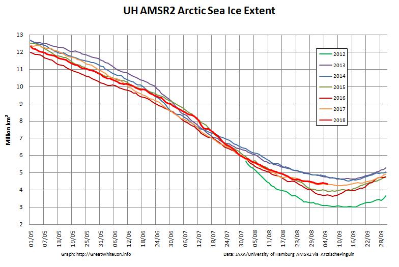 Arctic-Extent-2018-09-05